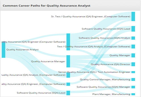 QA Automation and Manual Testing