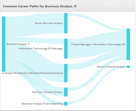 Project Management Jobs Project Management Program Training